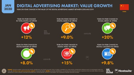 value growth on social media ads in China is much higher than other categories