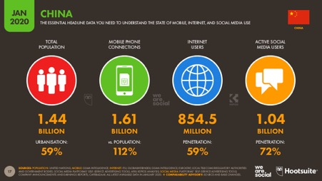the penetration of mobile user and social media user are far more than just half of the whole chinese population