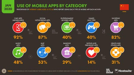 the top 3 mobile app categories in China are for chatting, social networking, and shopping