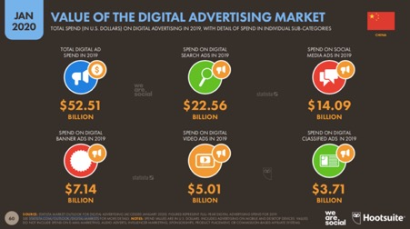 digital search ads and social media ads take over more than half of the total digital advertising value in China