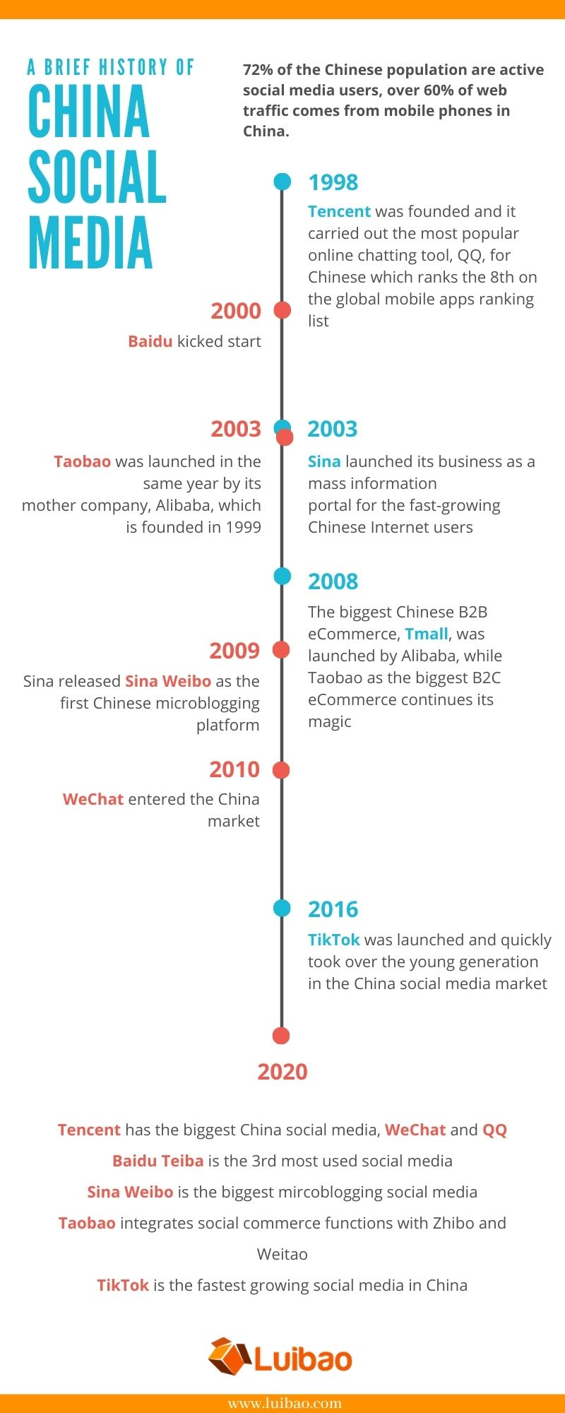 a short brief of china social media and e-commerce development in the past 20 years
