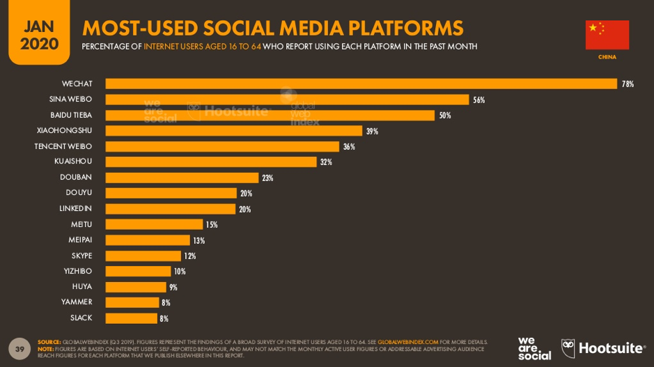 top ranking china social media platforms in 2019