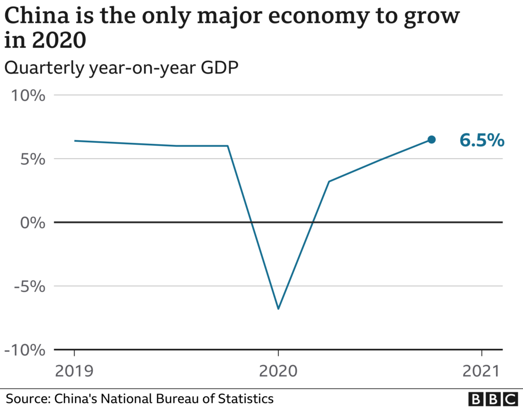 China's economy suffered greatly in the first quarter of 2020 due to COVID but recovered to 6.5% in the final three months last year to become the only major economy keeping the GDP growth under the pandemic