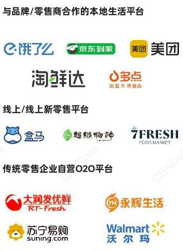 some major O2O channels getting impressive market shares in 2020